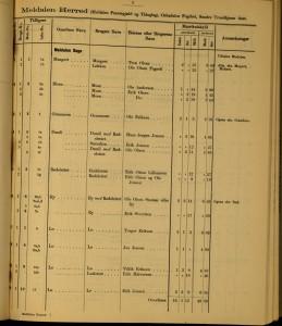 Matrikkel 1886
