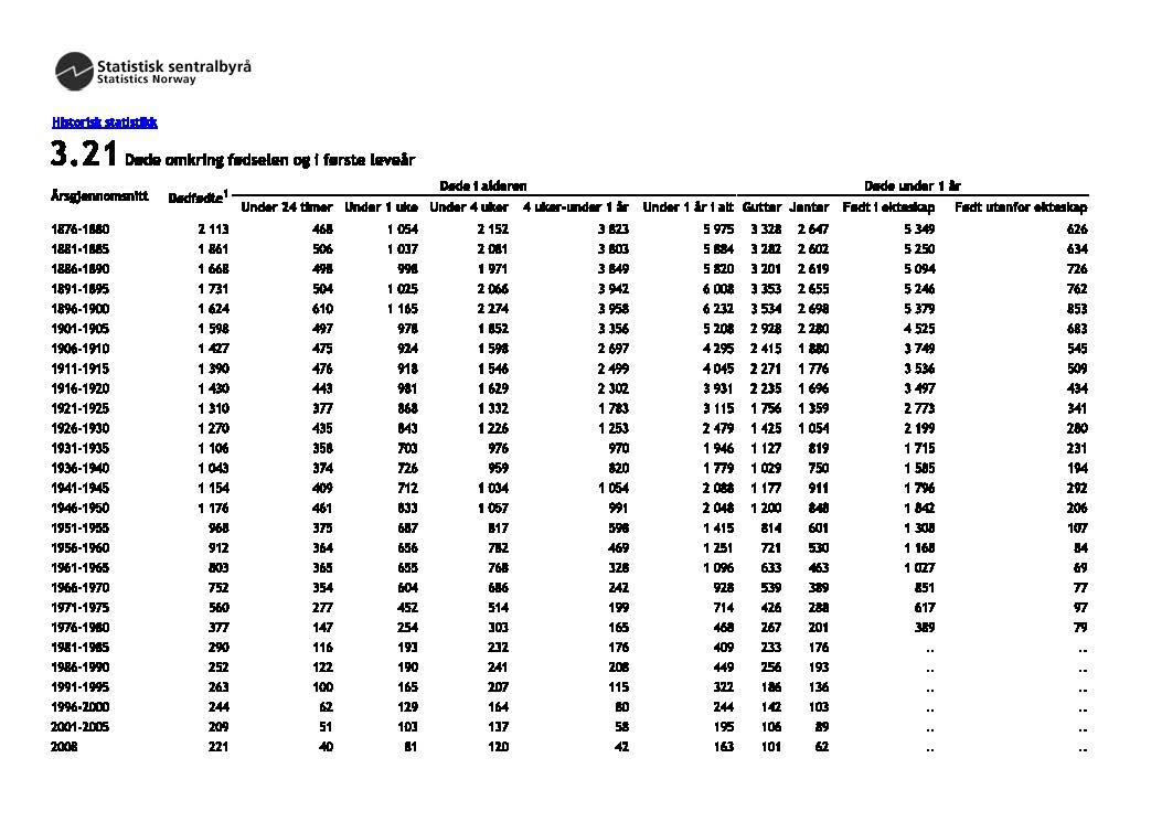 Statistikk over Døde omkring fødselen og i første leveår fra 1876-2008 fra Statistisk sentralbyrå (SSB).   Trykk på bildet for å gå til nettsiden.